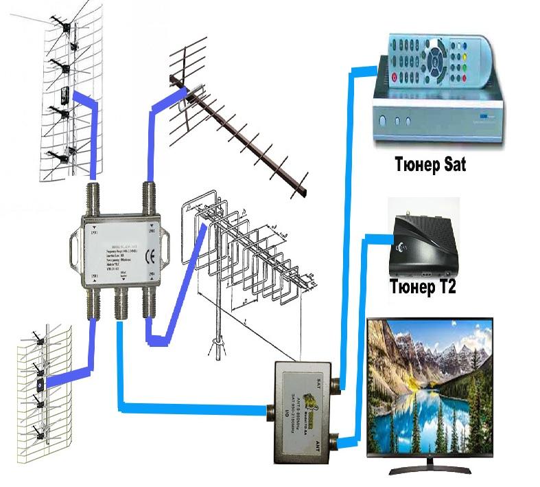 Дисек и эфирная антенна