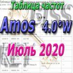 Таблица Amos