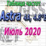 Таблица Astra на Июль