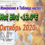 Hot Bird -13.0°E